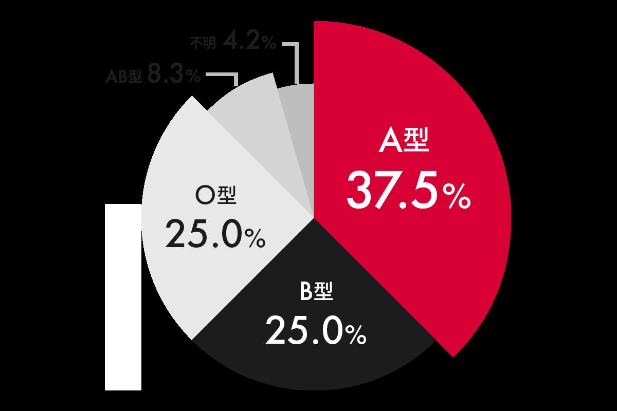infographics_03_blood-type