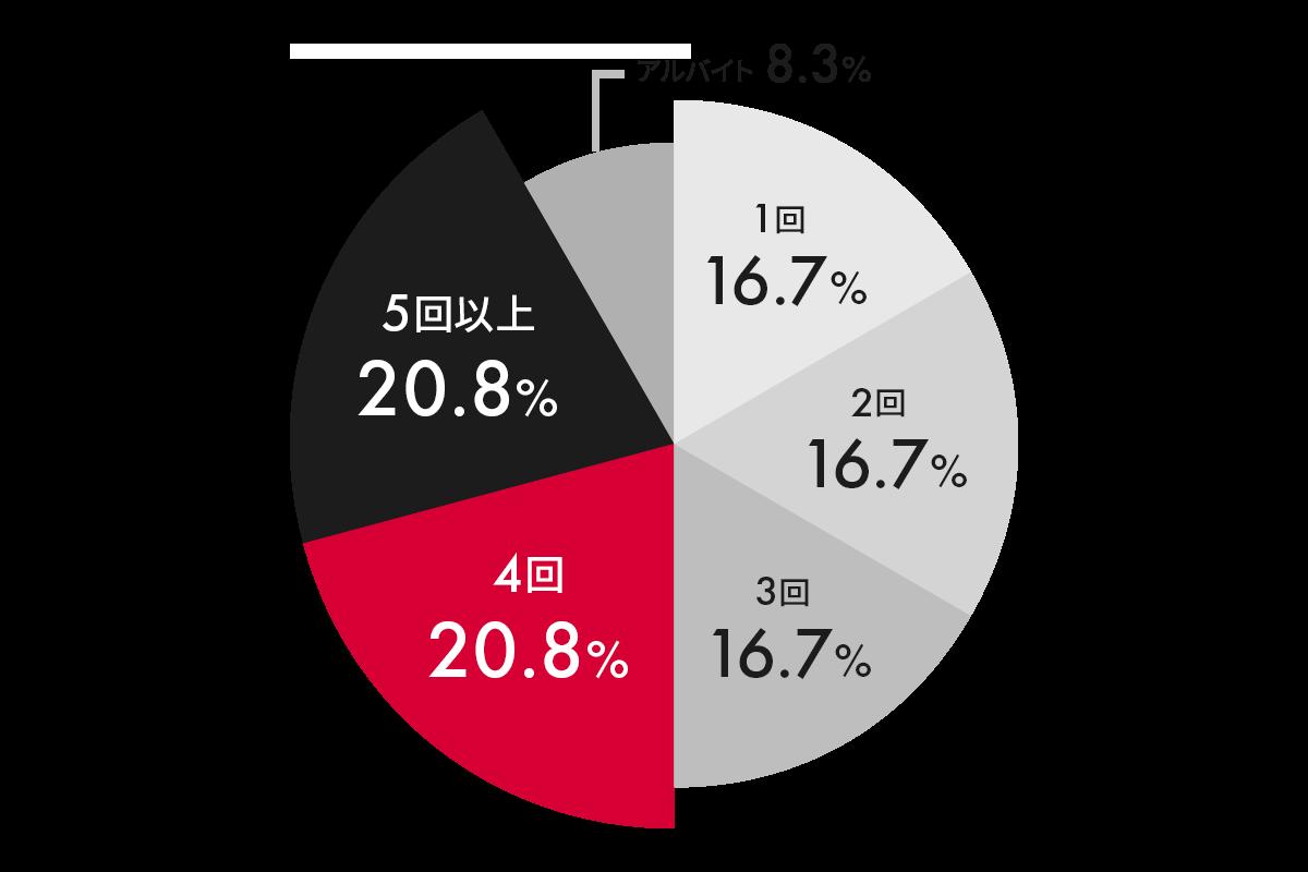 infographics_05_job-change